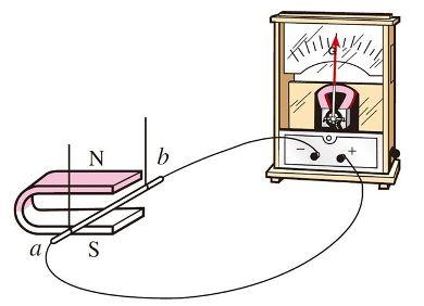 磁生电示意图