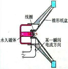 扬声器工作原理图